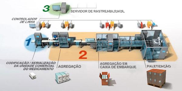 esquema-ilustrativo-linha-embalagem-serealizacao2