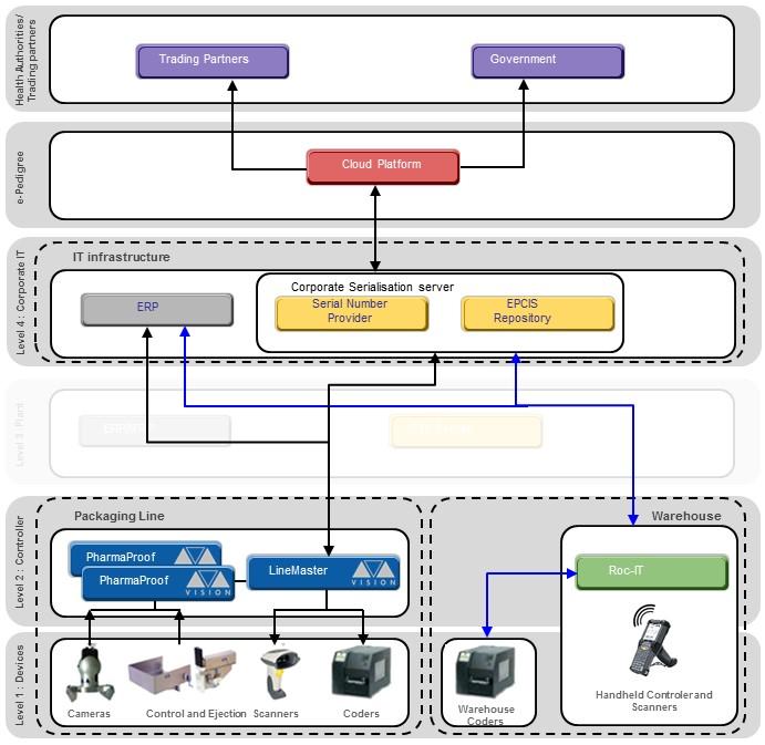 sistema-informatica-serialização-rastreabidade-revisado