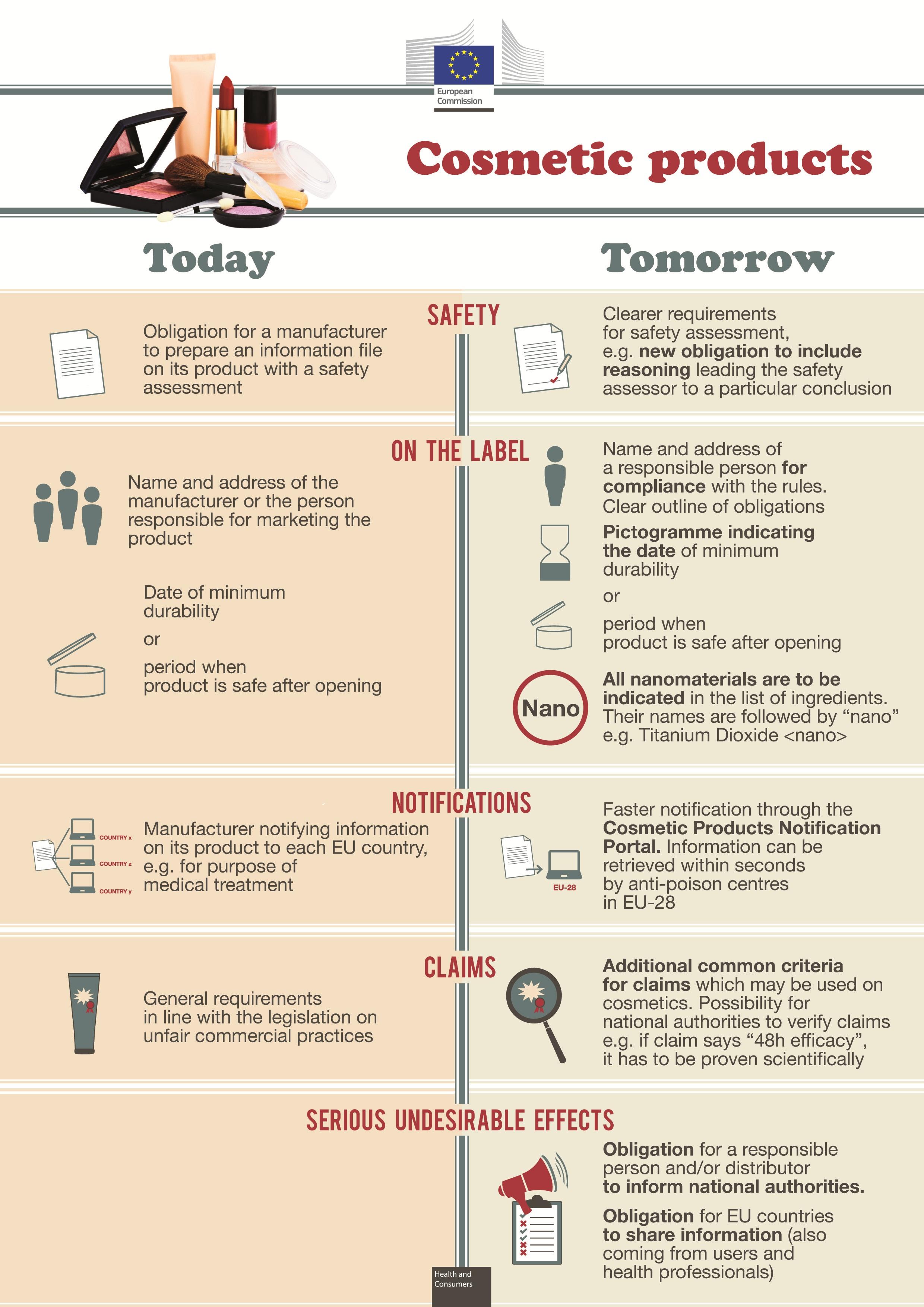 Infográfico elaborado pela  Comissão Europeia para facilitar a compreensão das mudanças trazidas pela Diretiva 1223/2009