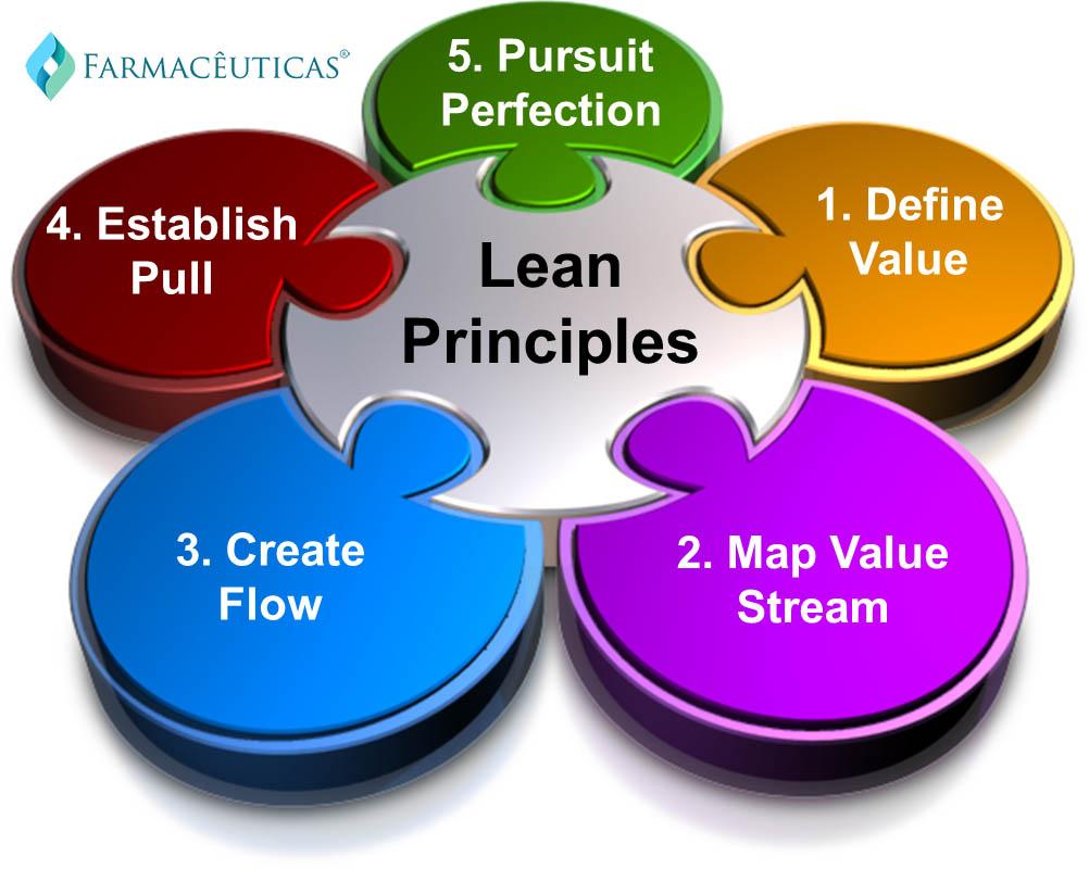 principios-filosofia-lean