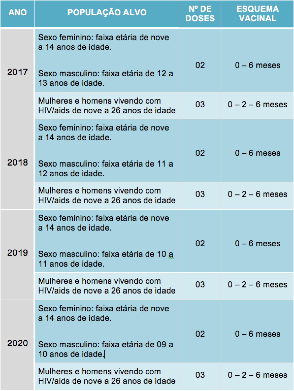 calendario-vacinacao-hpv
