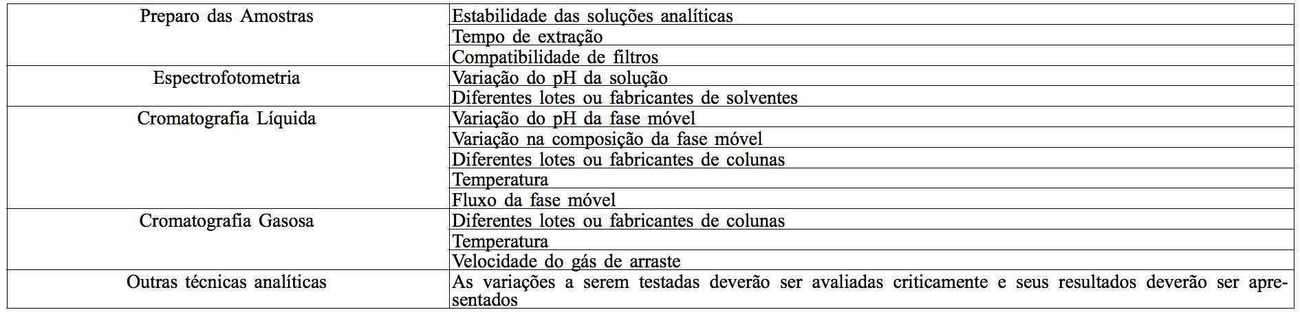 tabela 1 rdc 166/17