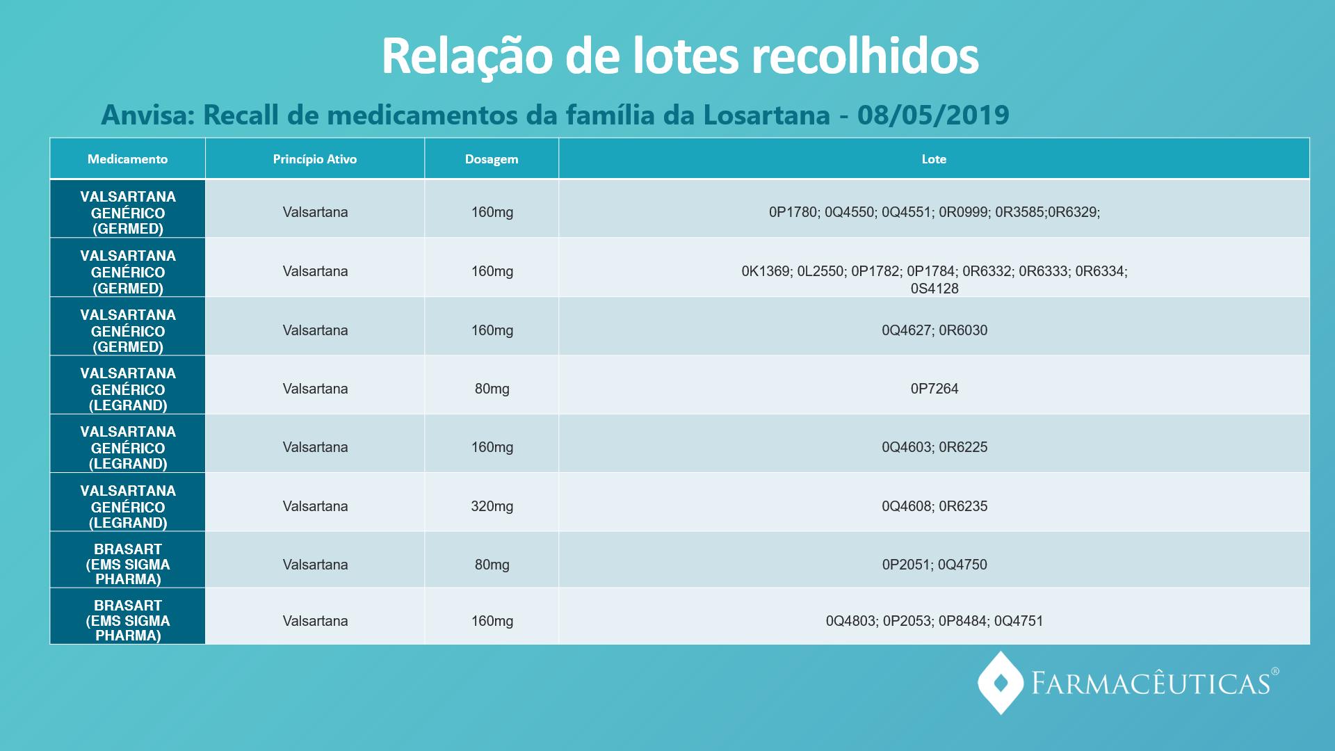 tabela recall2