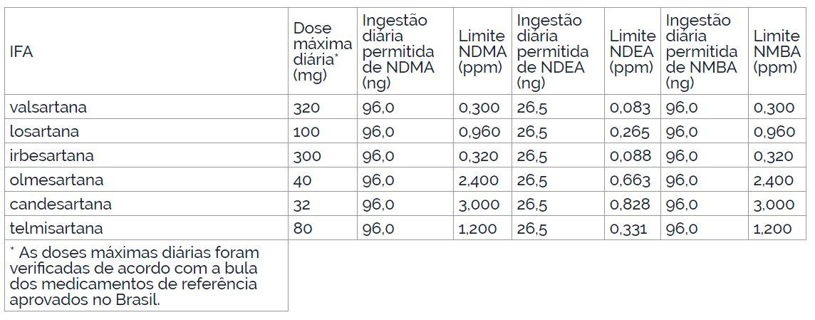 limites-de-nitrosaminas